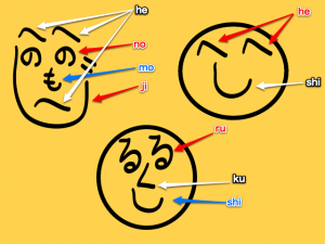 On the top left we have the henohenomoheji face , on the top right we have the hetoshi face ('to' in this case just means the word and).  In the bottom center we have the rutokutoshi face or ru and ku and shi face.  I thought this was pretty interesting.