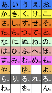 A Hiragana Chart from the Learn Hiragana 101 Course